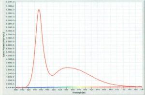 спектр излучения светодиода