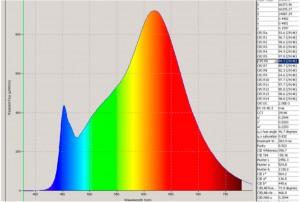 спектральная характеристика удаленного люминофора RusRay